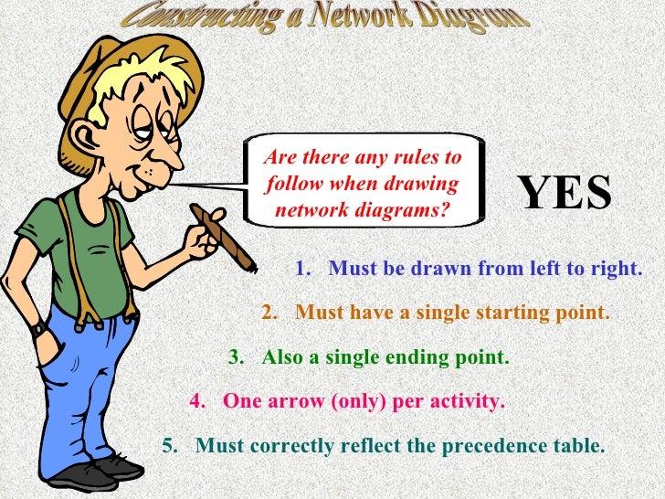 Constructing a network diagram a b c 17 constructing a network diagram ccuart Image collections