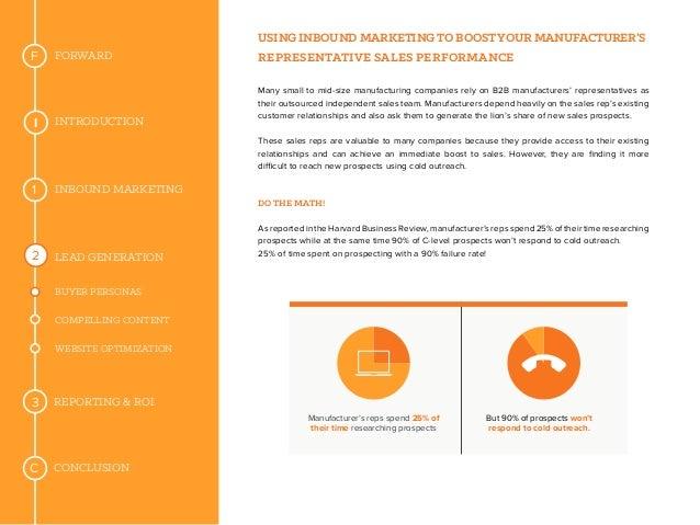 Constructing a winning sales marketing blueprint for 2017 personas website optimization 16 malvernweather Gallery