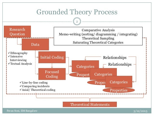 Constructing Grounded Theory (Kathy Charmaz, 2006)
