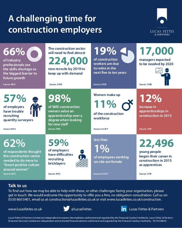 A challenging time for construction employers Talk to us To find out how we may be able to help with these, or other chall...