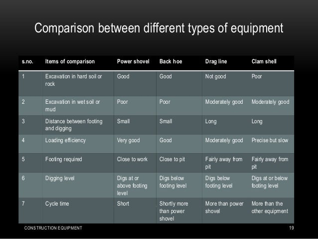 Comparison between different types of equipment s.no. Items of comparison Power shovel Back hoe Drag line Clam shell 1 Exc...