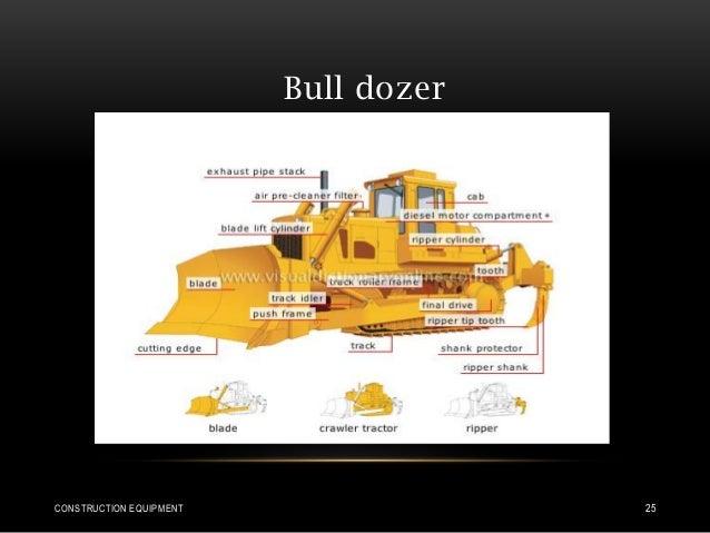 Bull dozer CONSTRUCTION EQUIPMENT 25