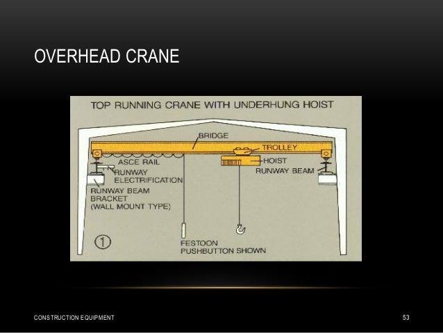 OVERHEAD CRANE CONSTRUCTION EQUIPMENT 53