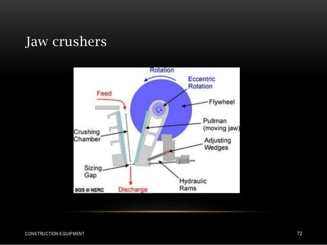 Jaw crushers CONSTRUCTION EQUIPMENT 72