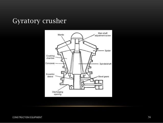 Gyratory crusher CONSTRUCTION EQUIPMENT 74