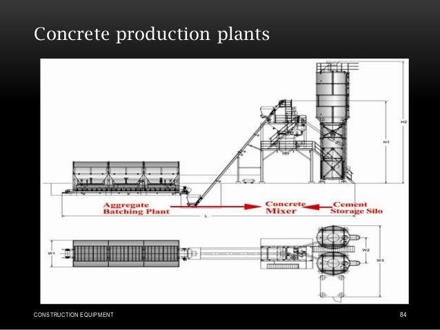 Concrete production plants CONSTRUCTION EQUIPMENT 84