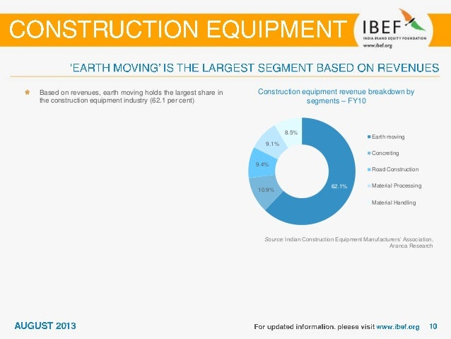 Unit sales of Earth Moving equipment Source: Off-Highway Research, Aranca Research Note: E - Figure for FY12 is estimated ...