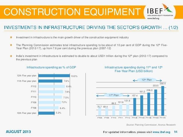 12th Five Year Plan – Fund allocation to Infrastructure sub-segments (USD billion) Source: Planning Commission, Boston Con...