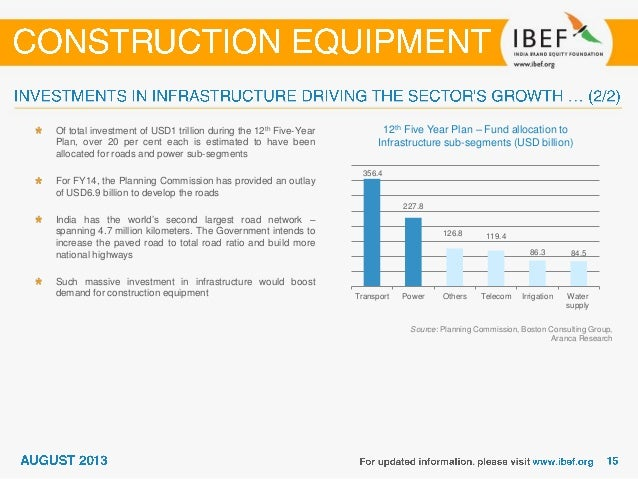 Rising private investments for infrastructure development Source: Planning Commission, Aranca Research According to the Wo...