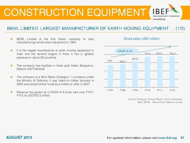 Source: Department of Heavy Industry (DHI), Aranca Research Notes: EMU - Electrical Multiple Unit • Forms a joint venture ...