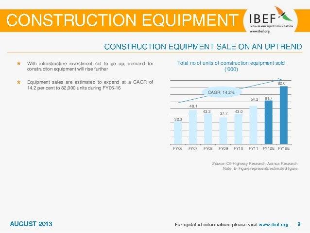 Construction equipment revenue breakdown by segments – FY10 Source: Indian Construction Equipment Manufacturers' Associati...