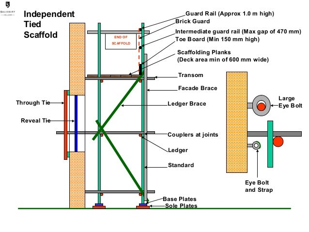 Scaffolding Sizes Standard : Construction independant tied scaffold