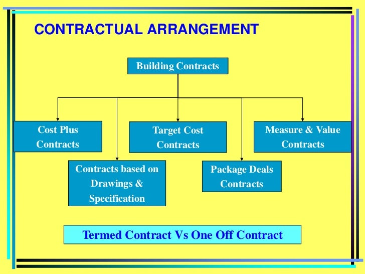 Construction industry and estimating for Cost plus building contract