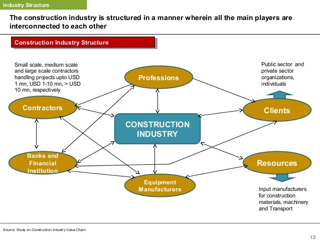 Parties Involved In Building Construction