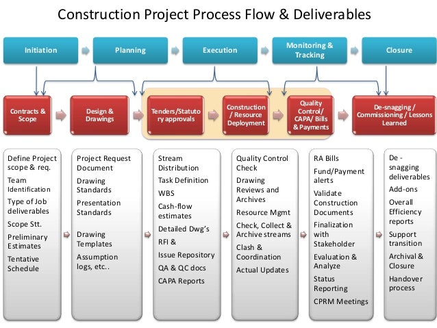 Project Management Phases and Processes