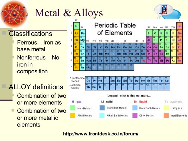 Iron Periodic Table Transition Metals Chemistry H Project