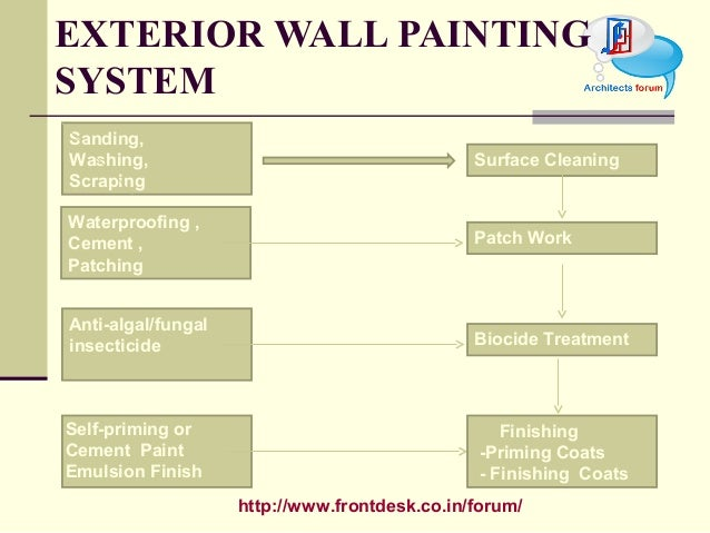 Construction material paint polish