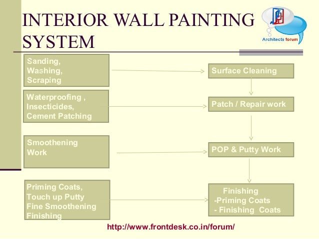 How To Use Ferrous In Acrylic Painting