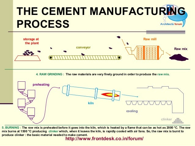 Cement Raw Materials 3 : Construction material cement