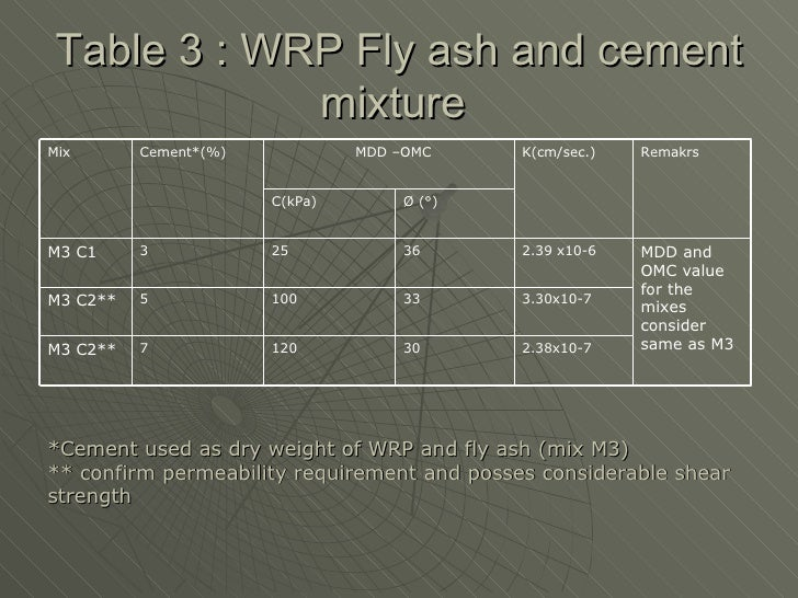 Fly Ash Concrete >> Construction of an ash pond with wrp,