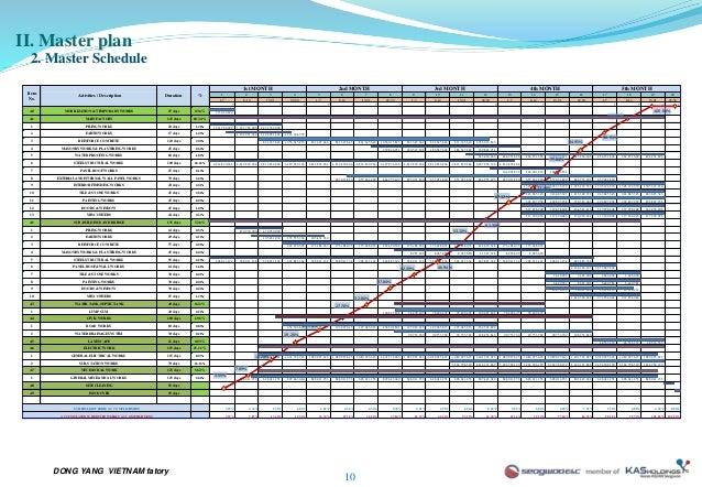 Gantt chart weekly template 2
