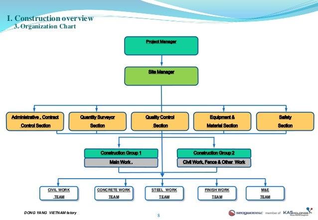 construction site charts: Site organization chart in construction construction quality