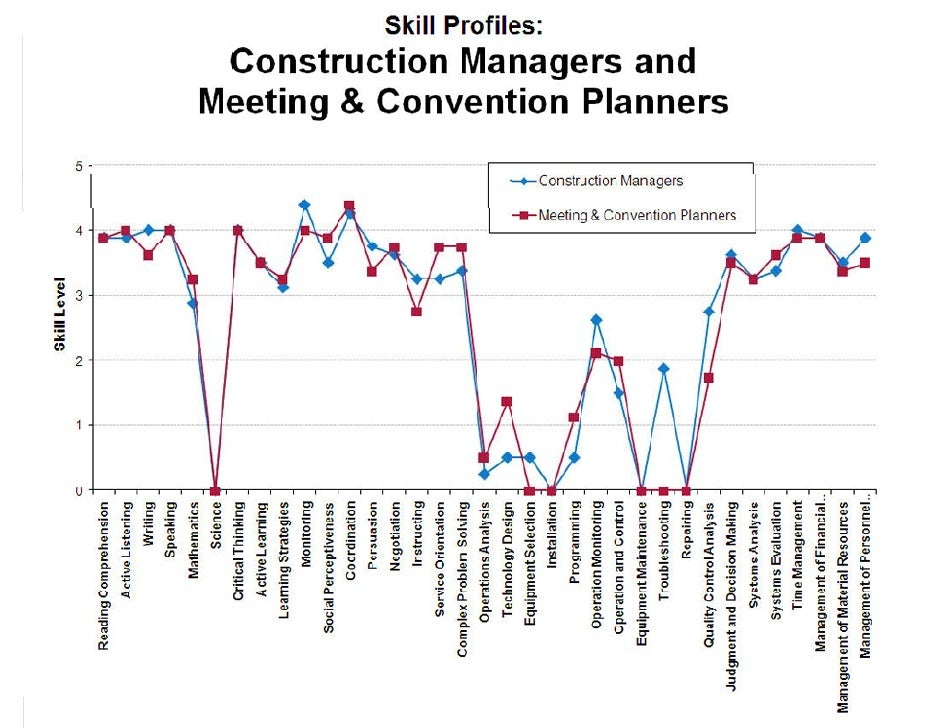 Construction Managers and Meeting & Convention Planners