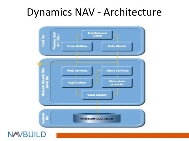 Navbuild Navision For Construction