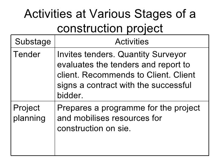 Construction process for Stages in house construction