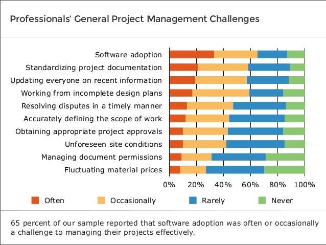 Biggest Challenges facing Project Managers