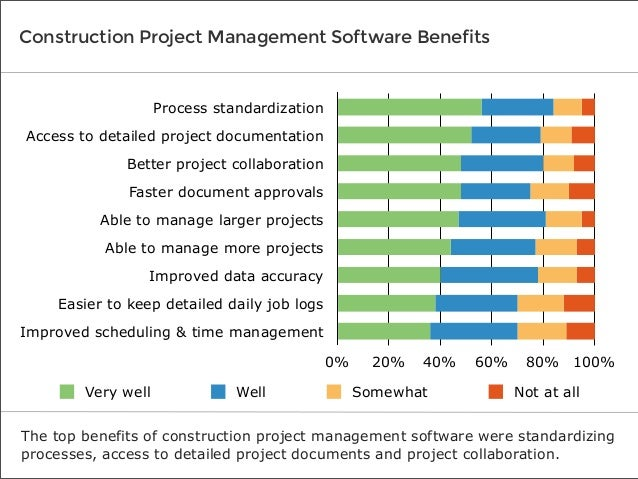 Software Advice Userview: Construction Project Management Report 2013