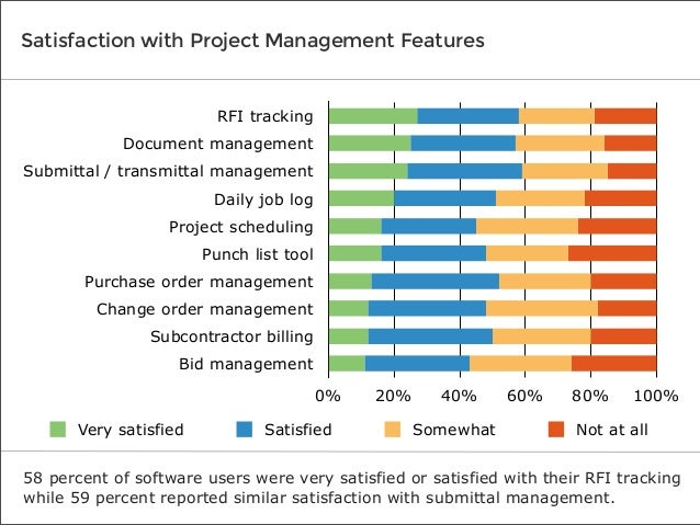 software advice userview  construction project management report 2013