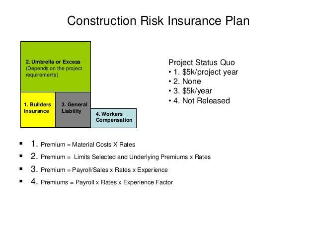 Construction Risk Financing