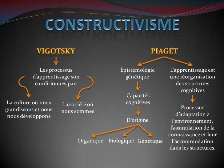 Les processus                 Épistémologie     L'apprentissage est          d'apprentissage son                génétique ...