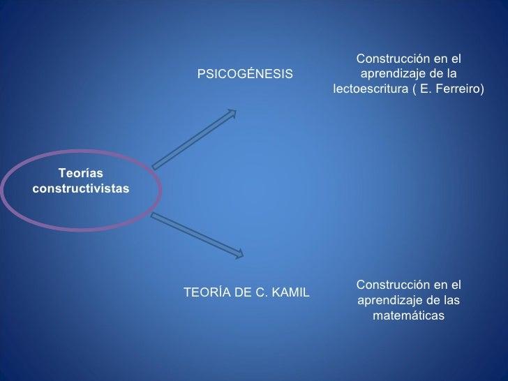 Teorías constructivistas PSICOGÉNESIS Construcción en el aprendizaje de la lectoescritura ( E. Ferreiro) TEORÍA DE C. KAMI...