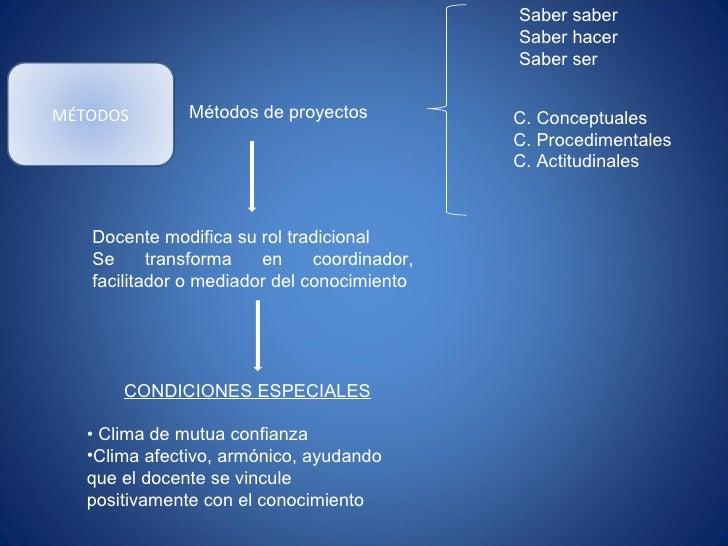 Métodos de proyectos Saber saber Saber hacer Saber ser C. Conceptuales C. Procedimentales C. Actitudinales Docente modific...