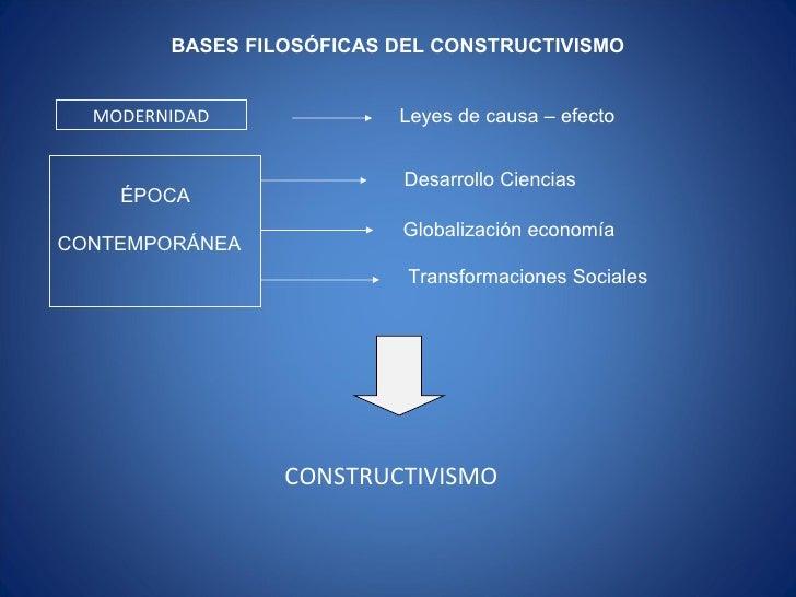 MODERNIDAD Leyes de causa – efecto BASES FILOSÓFICAS DEL CONSTRUCTIVISMO Desarrollo Ciencias Globalización economía Transf...