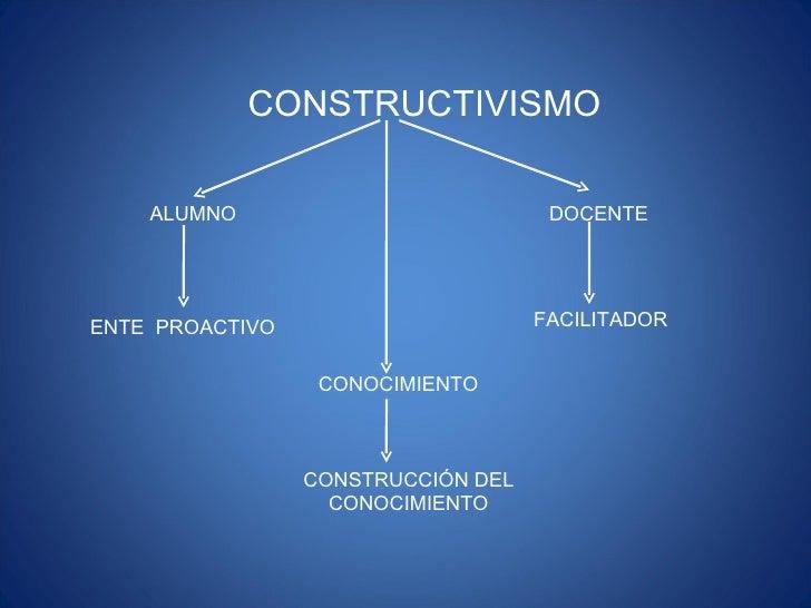 CONSTRUCTIVISMO ALUMNO ENTE  PROACTIVO CONOCIMIENTO CONSTRUCCIÓN DEL CONOCIMIENTO DOCENTE FACILITADOR