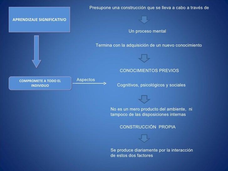 APRENDIZAJE SIGNIFICATIVO COMPROMETE A TODO EL INDIVIDUO Presupone una construcción que se lleva a cabo a través de Un pro...