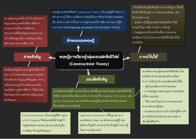 ทฤษฎีการเรียนรู้กลุ่มคอนสตรัคติวิสต์ (Constructivist Theory) ลักษณะของทฤษฎี การนาไปใช้ แนวคิดสาคัญ ทฤษฎีคอนสตรัคติวิสต์ (C...