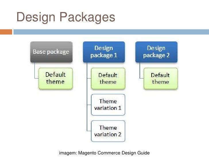 Design Packages<br />imagem: Magento Commerce Design Guide<br />