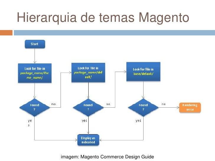 Hierarquia de temas Magento<br />imagem: Magento Commerce Design Guide<br />
