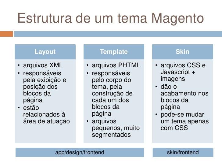 Estrutura de um tema Magento<br />app/design/frontend<br />skin/frontend<br />