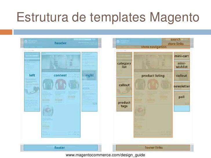 Estrutura de templates Magento<br />www.magentocommerce.com/design_guide<br />