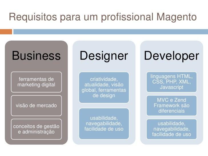 Requisitos para um profissional Magento<br />