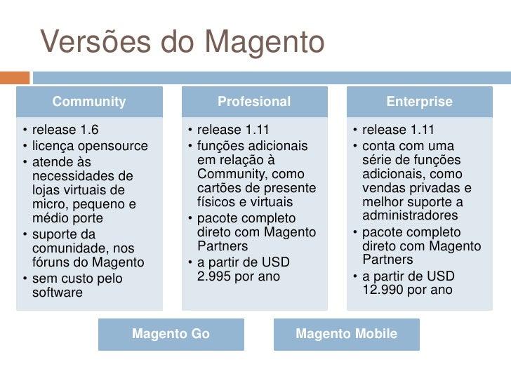Versões do Magento<br />Magento Go<br />Magento Mobile<br />