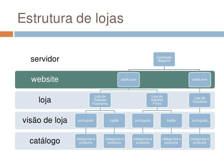 Estrutura de lojas<br />
