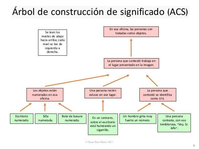 Construir significados Slide 3