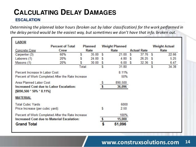 Quantify Construction Damages related to Delay, disruption