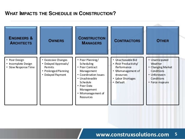 delay analysis in construction contracts